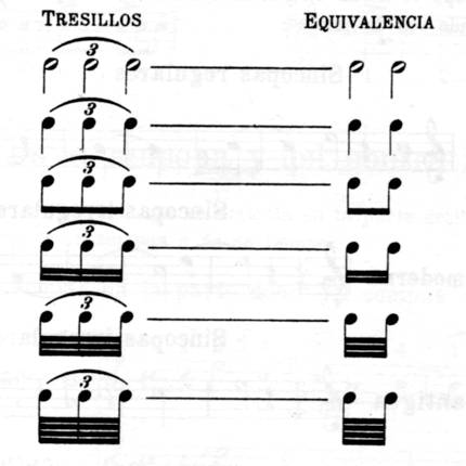clases de piano teoria musical valores irregulares